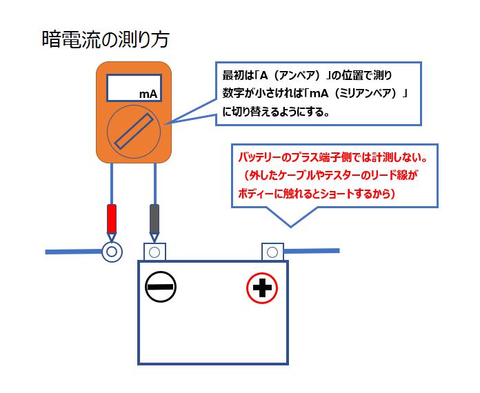 暗電流の測り方